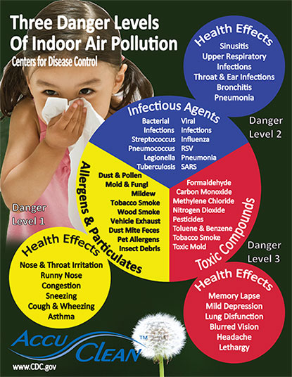 AccuClean indoor whole house air cleaners are the best air cleaners made