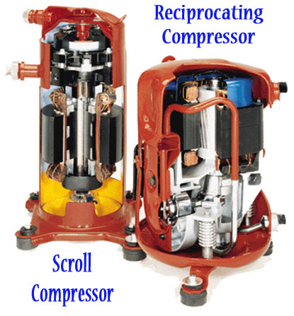 Air conditioning compressors do most of hte work of a home air conditioning system