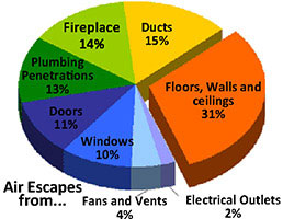 Air conditioner air ducts convey the air conditioing throughout the home. They should be installed correctly.