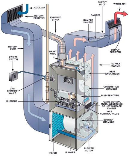 Your furnace and it's blower motor should be checked out every year.