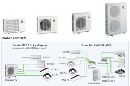 Mitsubishi mini split ductless systems with multiple zones